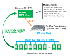 DTM protocol mapping